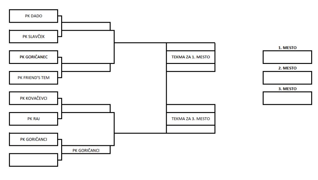 Ekipni zaključni turnir @ Okrepčevalnica pri Veselem Goričancu, Radovci